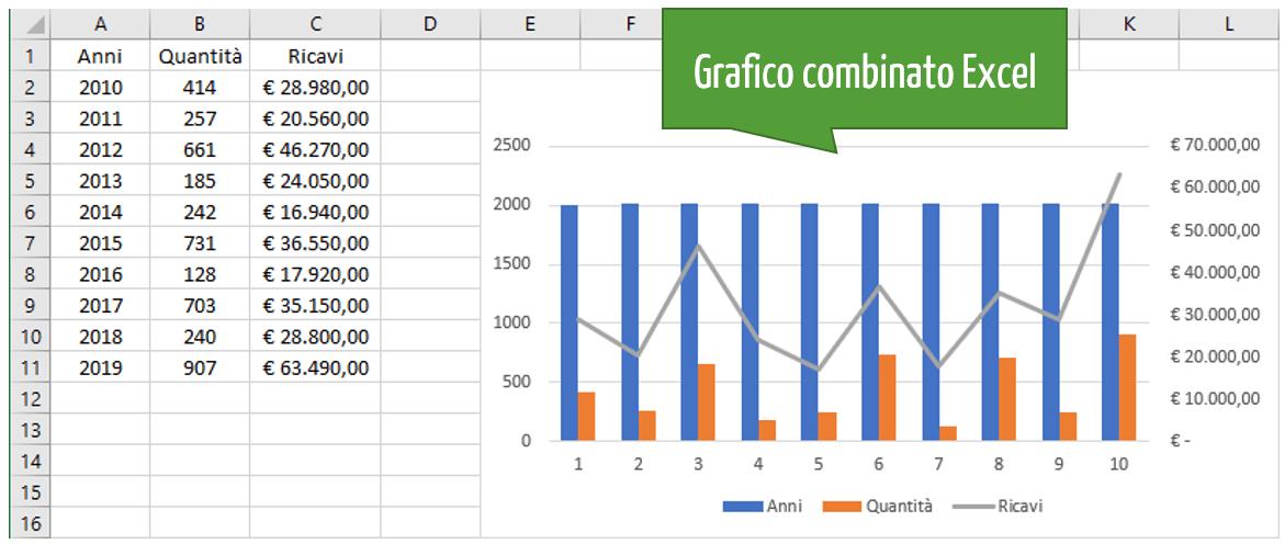 grafico in excel | Grafico combinato Excel
