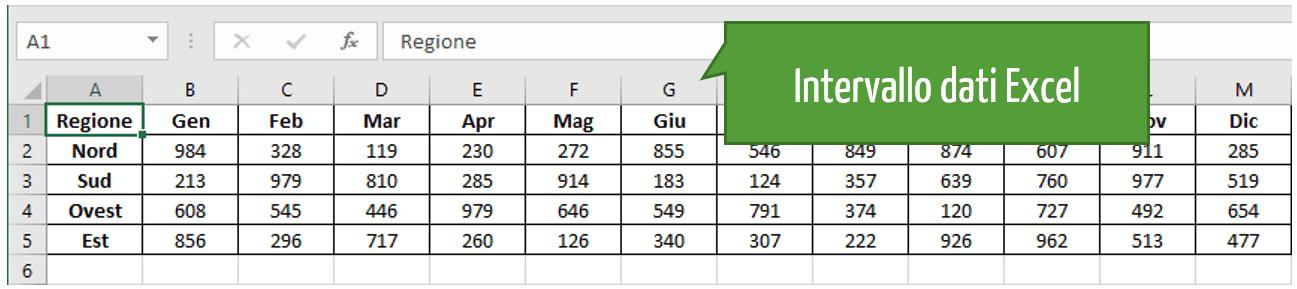 Intervallo dati Excel da trasporre