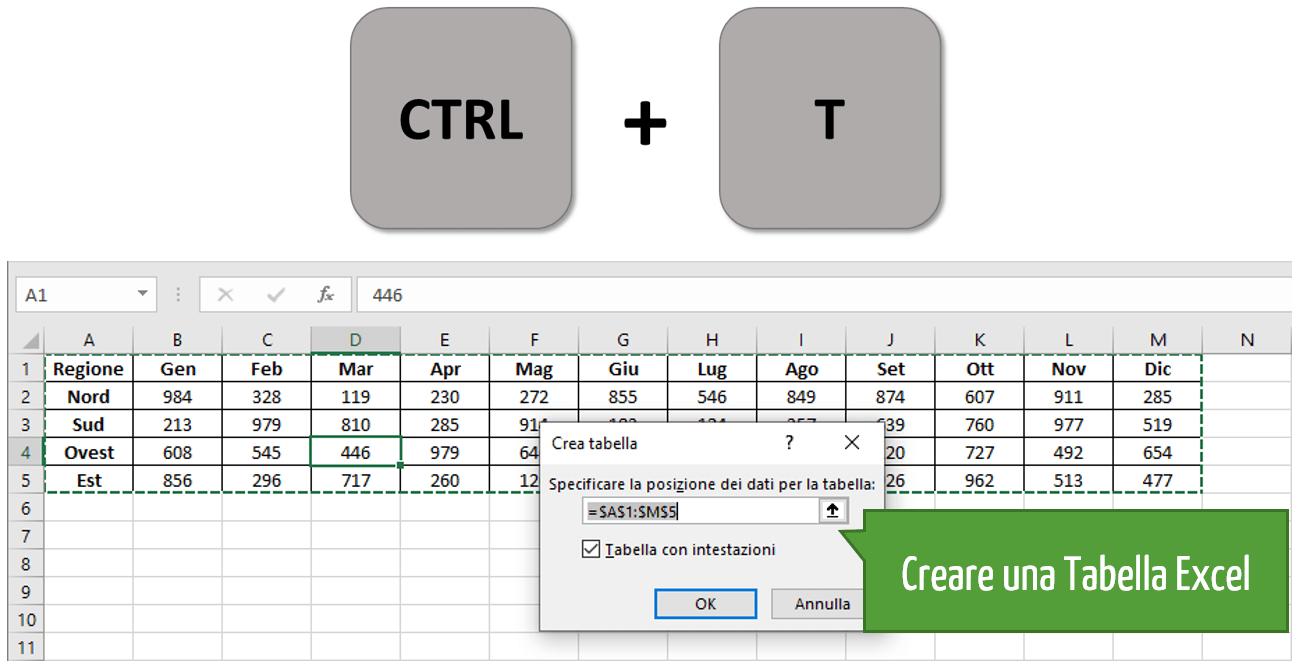 Convertire i dati in tabella