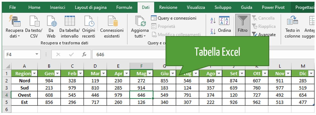 Excel Trasponi | Tabella Excel