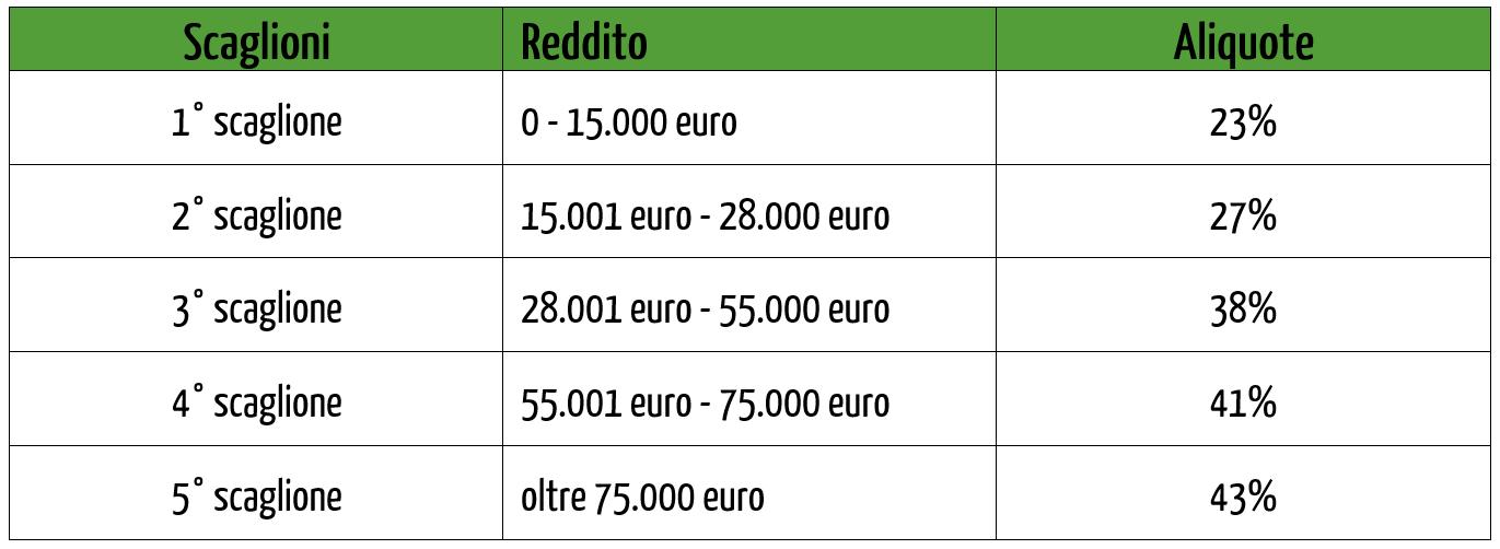 Che cos'è l'IRPEF: aliquote IRPEF e scaglioni di reddito | IRPEF aliquote
