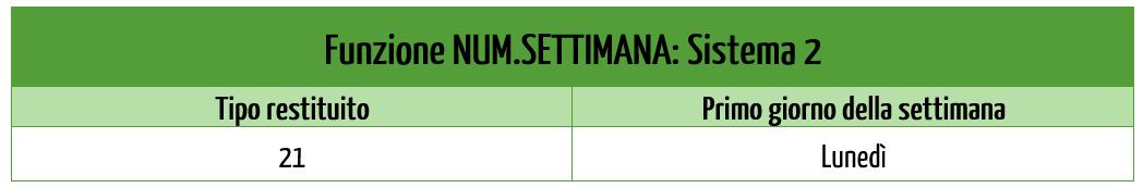 I Sistemi della funzione numero settimana Excel (NUM.SETTIMANA) | Funzione NUM.SETTIMANA: Sistema 2