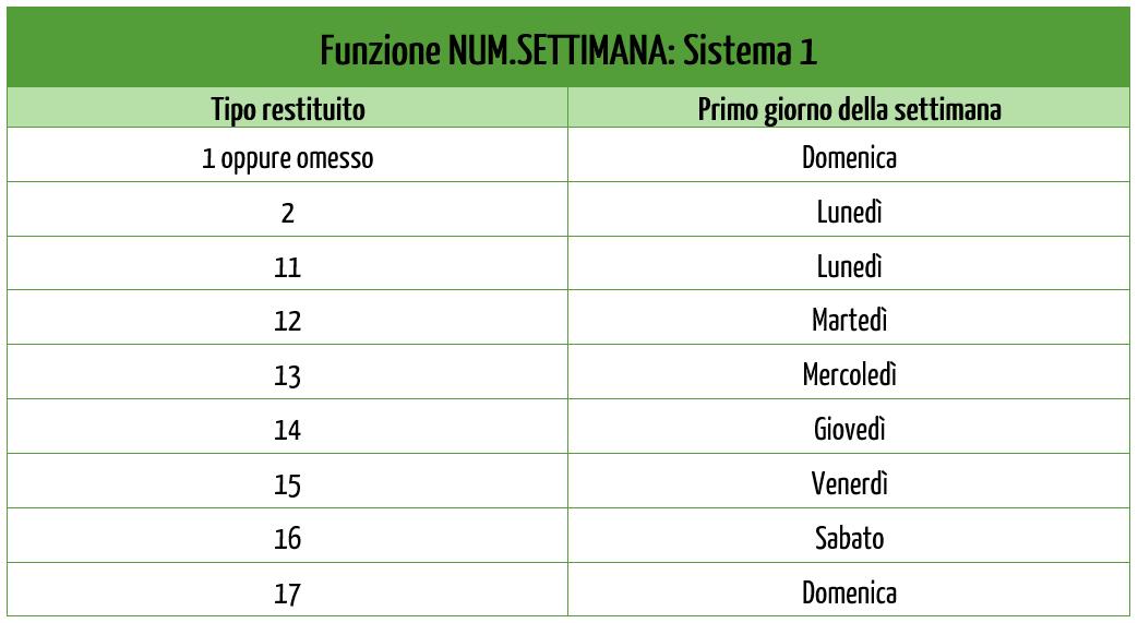 I Sistemi della funzione numero settimana Excel (NUM.SETTIMANA) | Funzione NUM.SETTIMANA: Sistema 1
