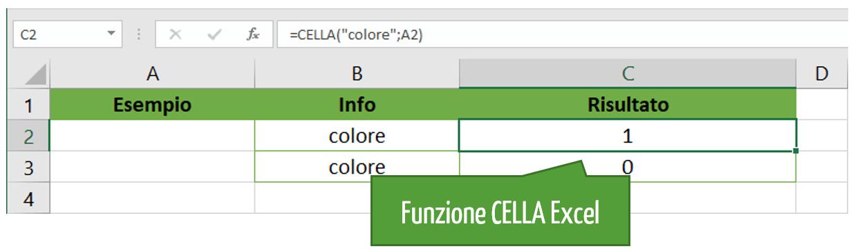 Esempi di utilizzo della funzione CELLA