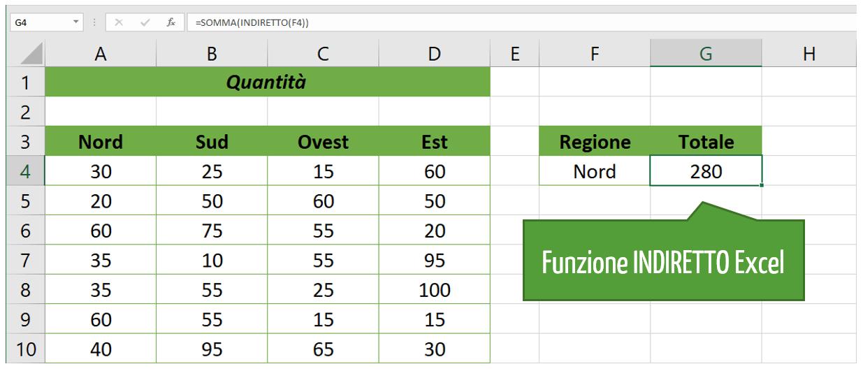 Utilizzare la funzione INDIRETTO per fare riferimento a un intervallo denominato