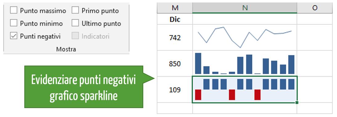Evidenziare i punti del grafico
