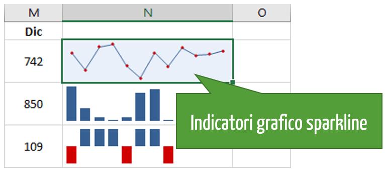 indicatori grafici sparkline a linee