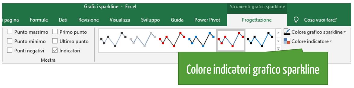 Colore indicatore