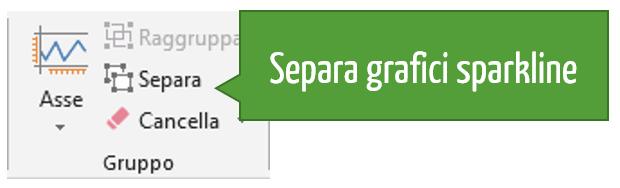 Raggruppare e separare grafici