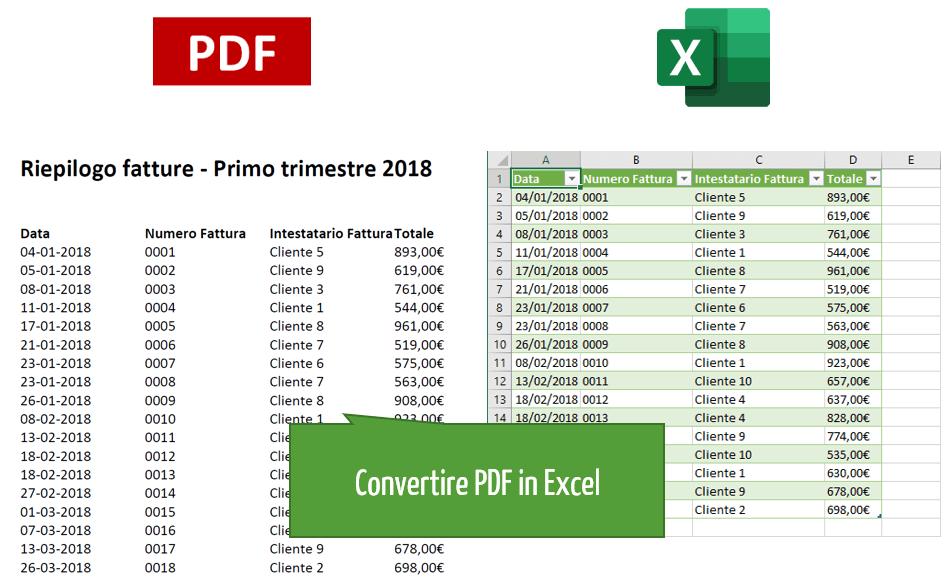 convertire file pdf in Excel | da pdf a Excel