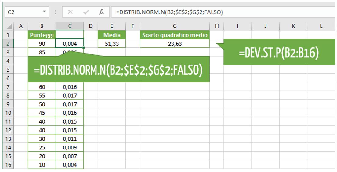 esempio calcolo deviazione standard | scarto quadratico medio Excel | calcolare deviazione standard