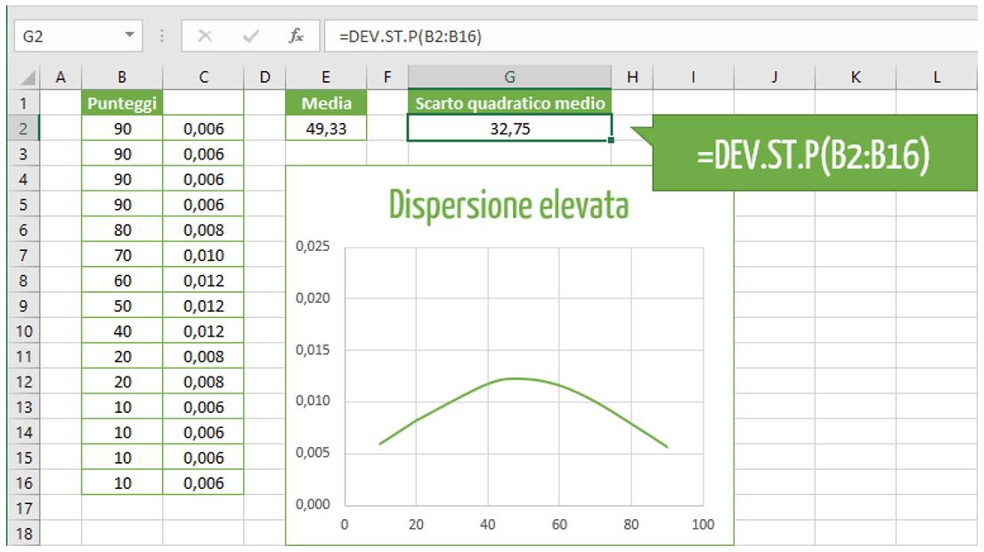 deviazione standard Excel o scarto quadratico medio Excel | come calcolare deviazione standard