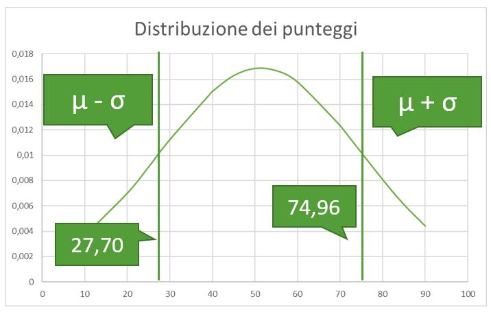 varianza e deviazione standard | varianza calcolo | calcolo della varianza esempio