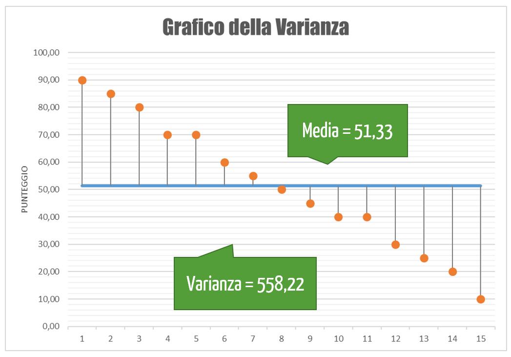 varianza significato | grafico della varianza Excel