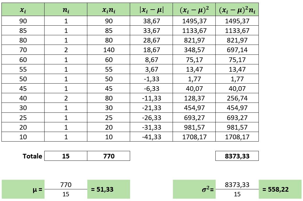 calcolo varianza | simbolo varianza