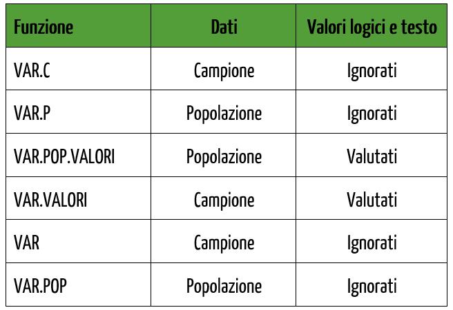 Le funzioni per il calcolo della varianza in Excel