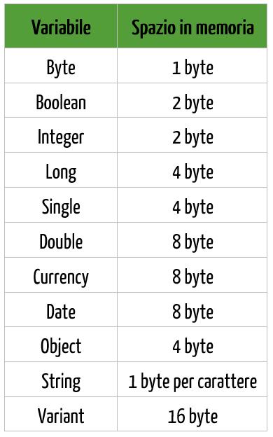 Variabili Excel