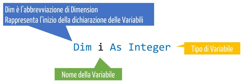 Che cos'è la dichiarazione di una variabile e come farla