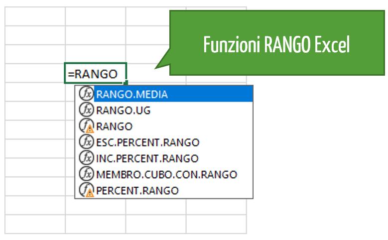 le funzioni RANGO Excel