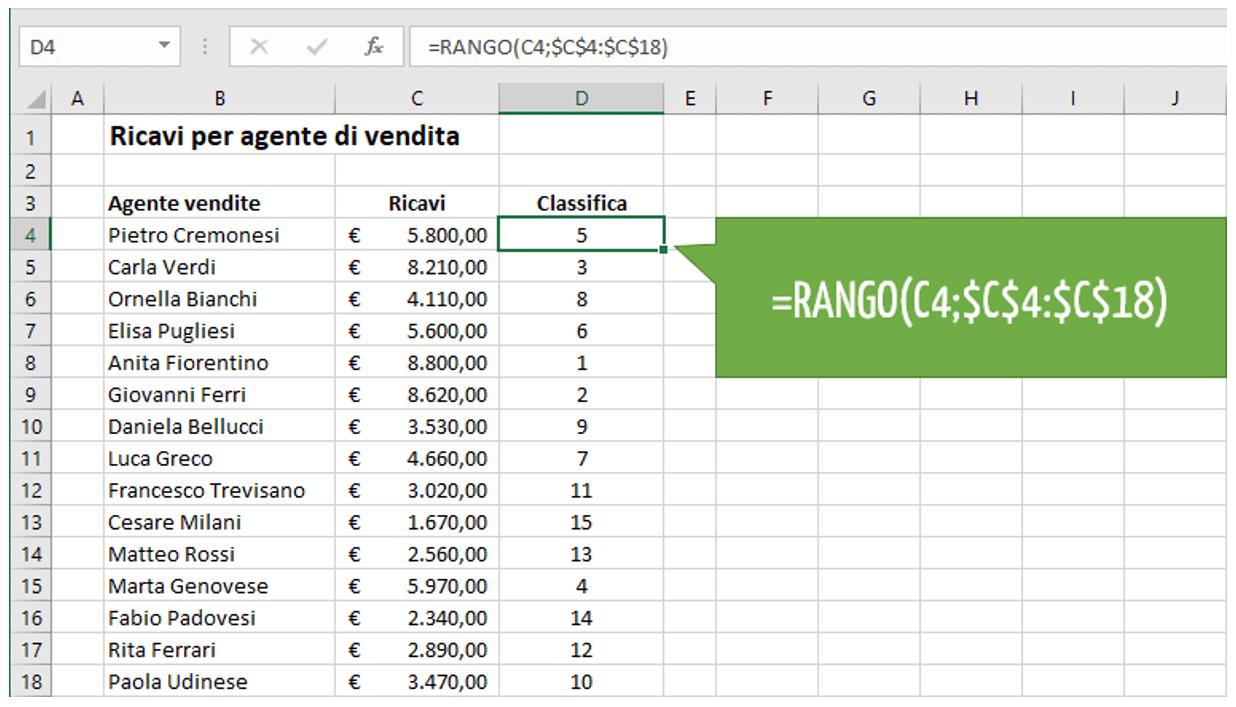Come creare una classifica Excel con le funzioni RANGO