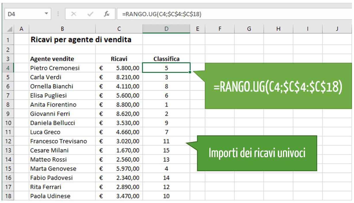 funzione RANGO.UG Excel