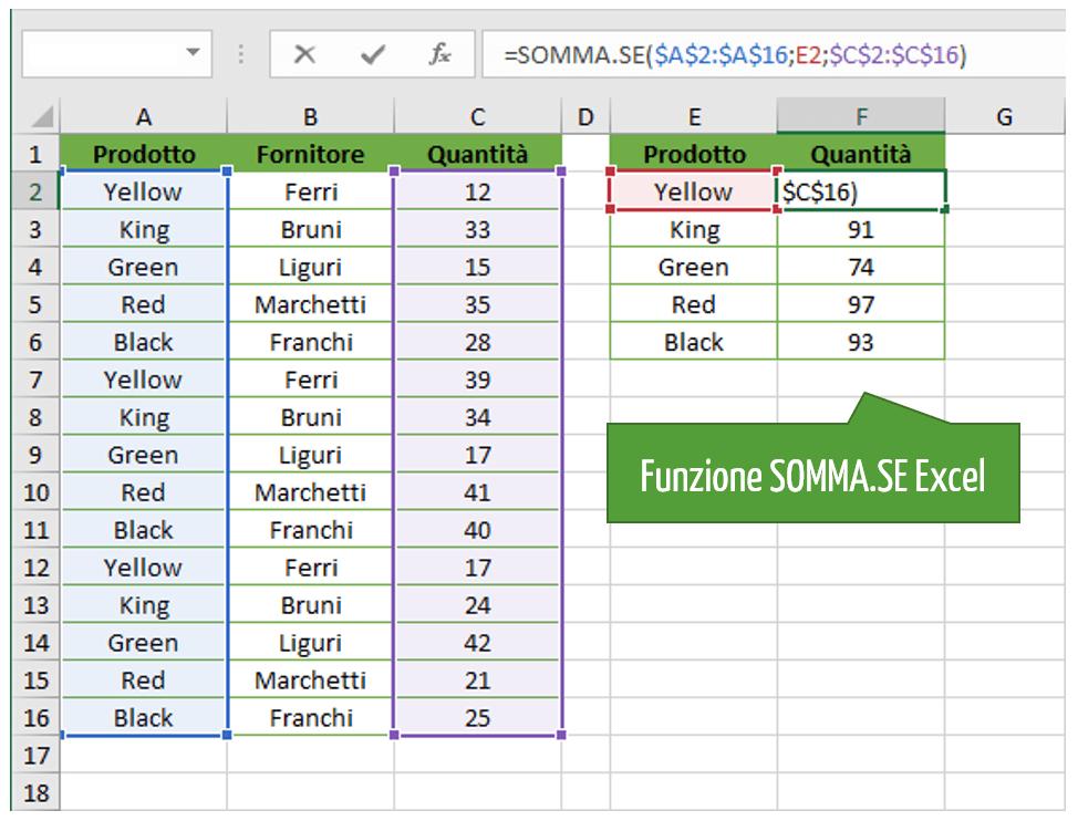 Analisi dati in Excel: la funzione SOMMA.SE Excel