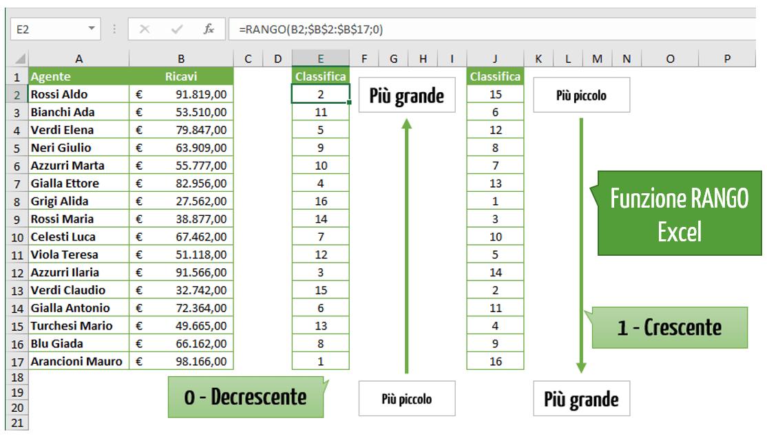 La funzione RANGO Excel