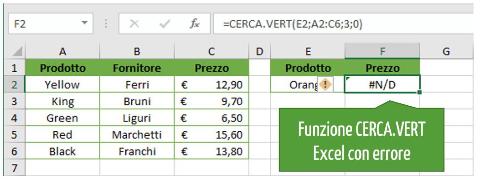 Analisi dati in Excel in caso di errore: la funzione SE.ERRORE