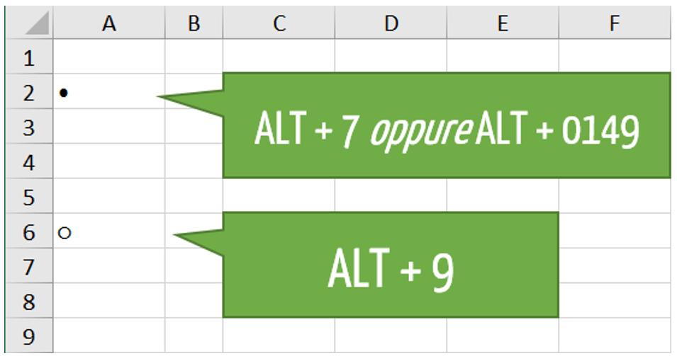 Creare un elenco puntato utilizzando le scorciatoie da tastiera