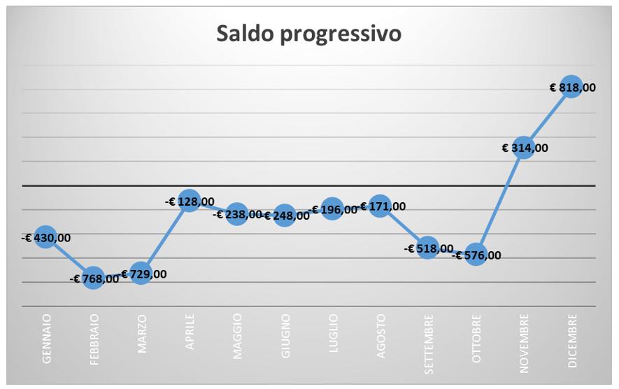 grafico saldo progressivo Excel