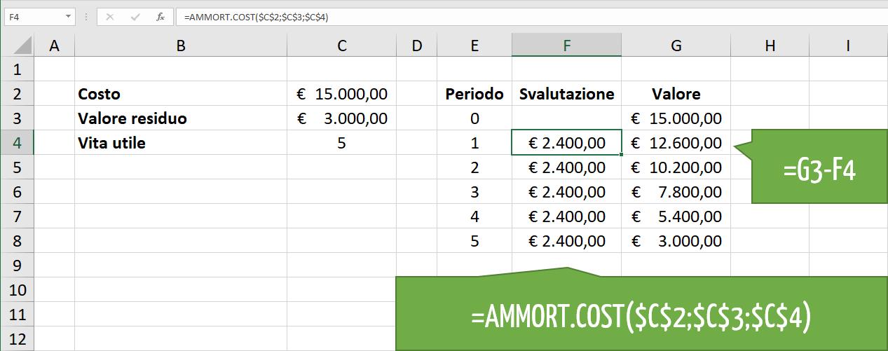 Come calcolare l'ammortamento Excel con la funzione AMMORT.COST