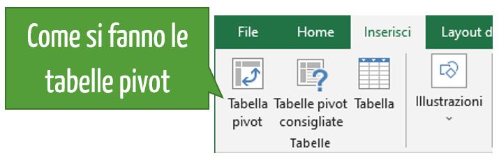 Come si fanno le tabelle pivot Excel