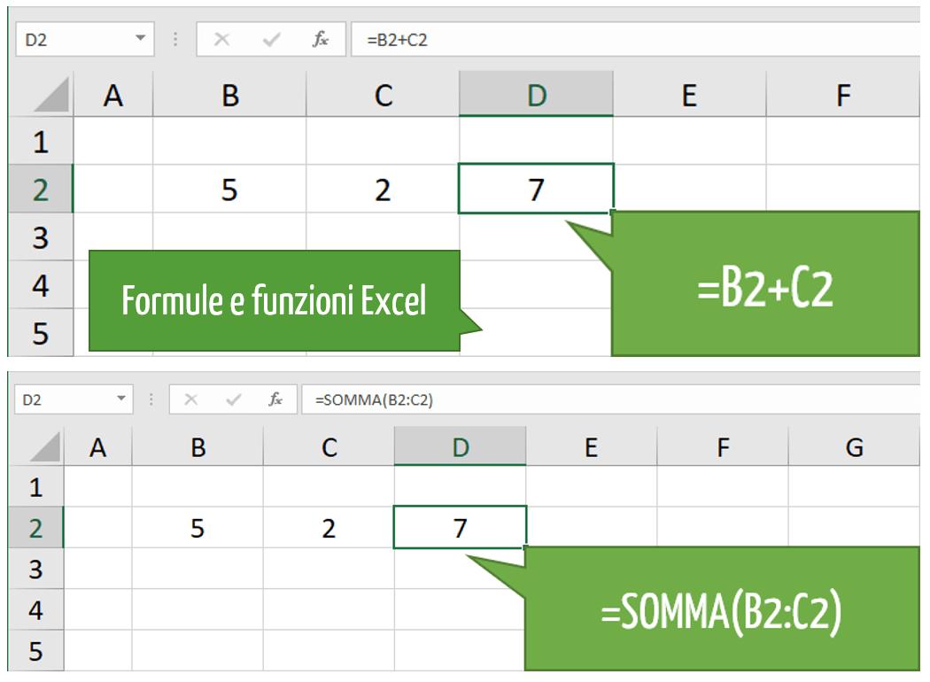Che cos'è una funzione in Excel