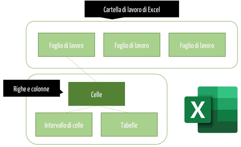 Microsoft Excel |  Software fogli di calcolo