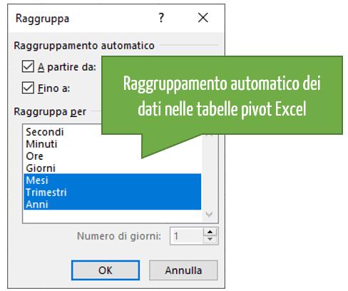Raggruppamento automatico dei dati nelle tabelle pivot Excel
